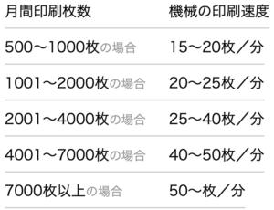 目安の印刷枚数の一例